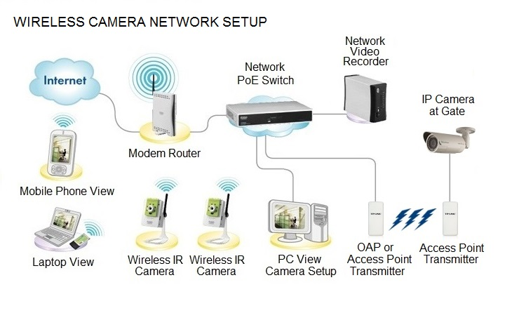 How to Install a Wireless Webcam for Remote Internet Viewing